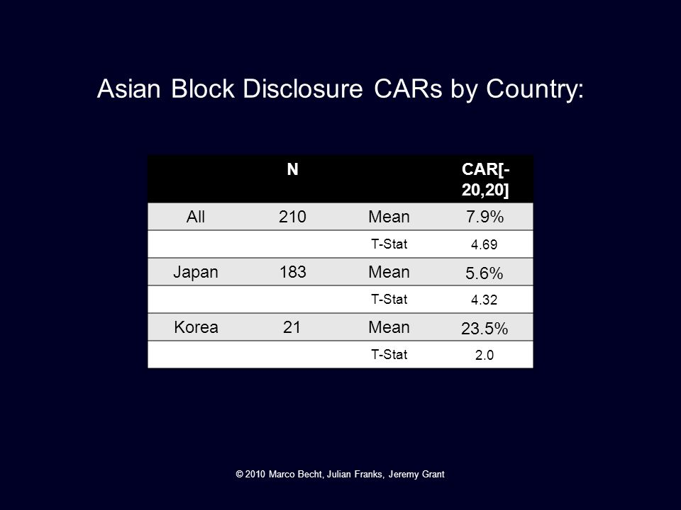 Asian Block Disclosure CARs by Country: NCAR[- 20,20] All210Mean7.9% T-Stat 4.69 Japan183Mean 5.6% T-Stat 4.32 Korea21Mean 23.5% T-Stat 2.0 © 2010 Mar