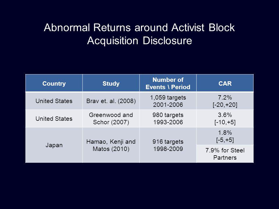 Abnormal Returns around Activist Block Acquisition Disclosure CountryStudy Number of Events \ Period CAR United StatesBrav et. al. (2008) 1,059 target