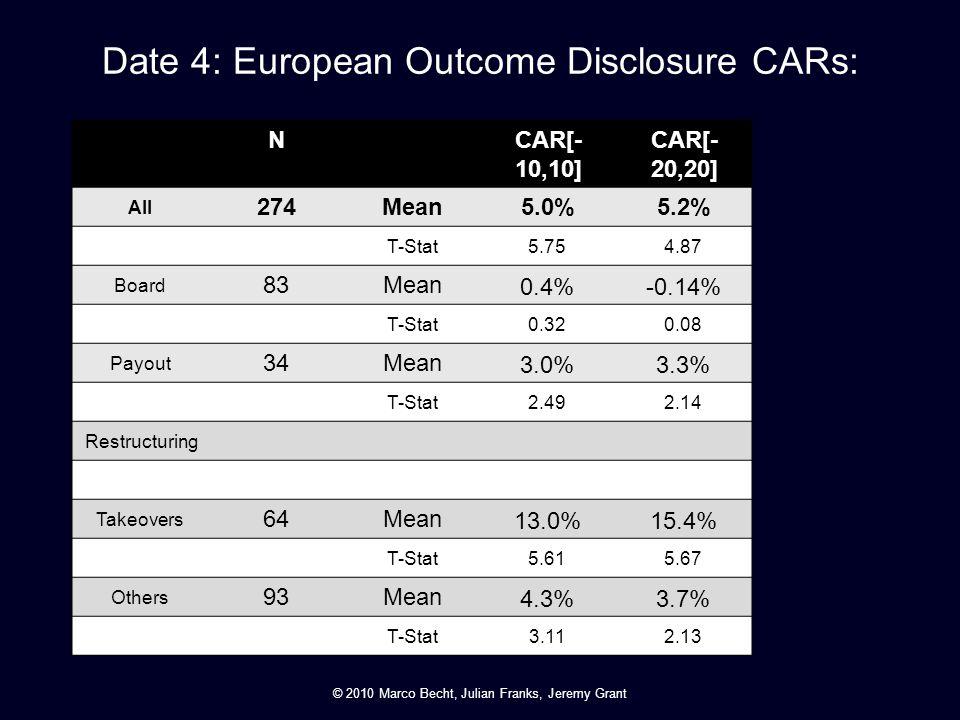 Date 4: European Outcome Disclosure CARs: NCAR[- 10,10] CAR[- 20,20] All 274Mean5.0%5.2% T-Stat 5.754.87 Board 83Mean 0.4%-0.14% T-Stat 0.320.08 Payou