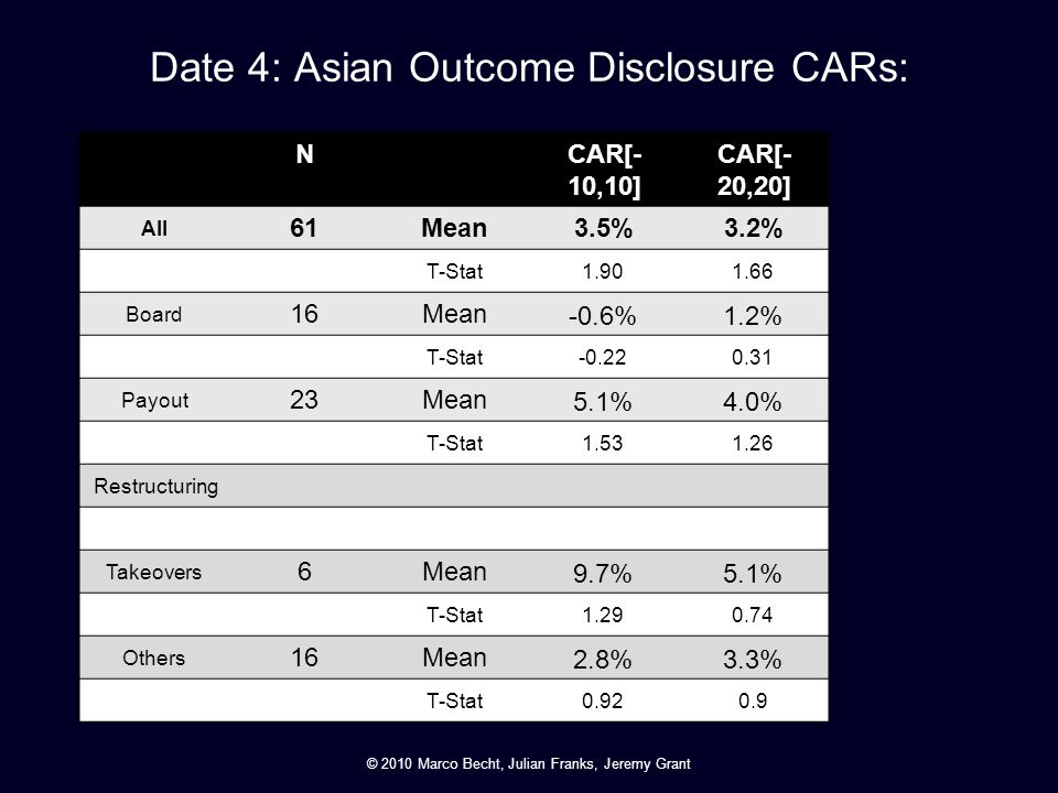 Date 4: Asian Outcome Disclosure CARs: NCAR[- 10,10] CAR[- 20,20] All 61Mean3.5%3.2% T-Stat 1.901.66 Board 16Mean -0.6%1.2% T-Stat -0.220.31 Payout 23