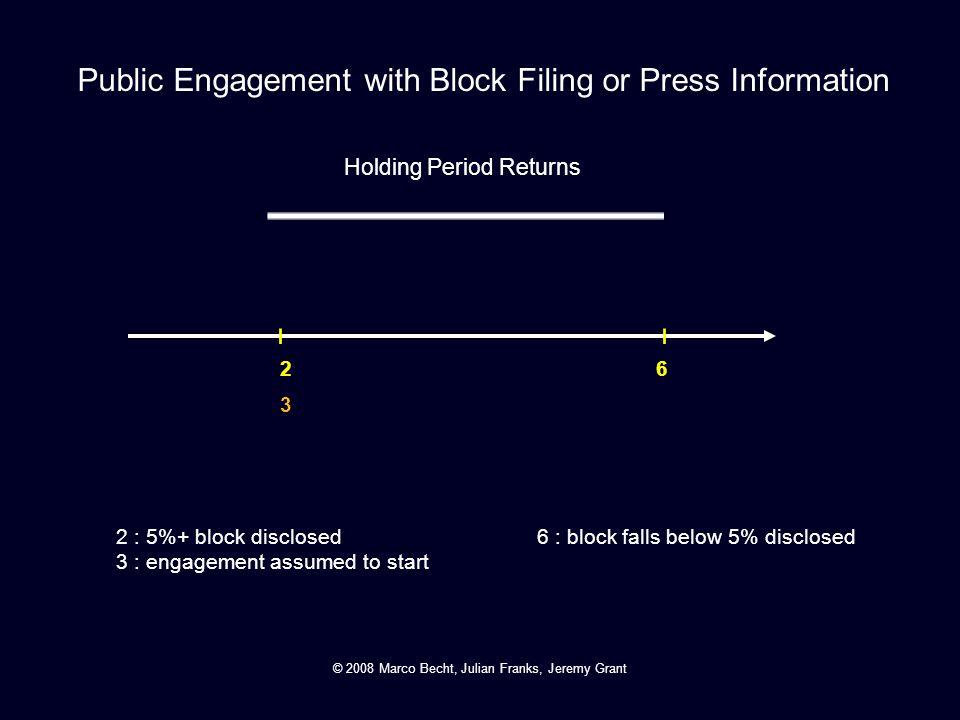 2 3 6 2 : 5%+ block disclosed 3 : engagement assumed to start 6 : block falls below 5% disclosed Public Engagement with Block Filing or Press Informat