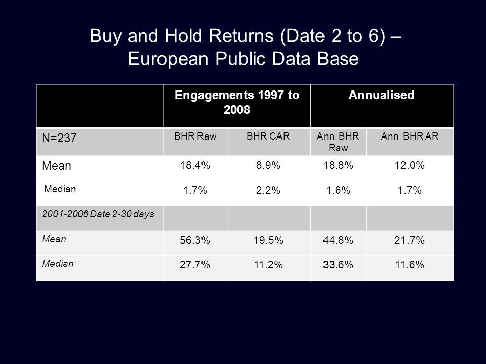 Buy and Hold Returns (Date 2 to 6) – European Public Data Base Engagements 1997 to 2008 Annualised N=237 BHR RawBHR CARAnn. BHR Raw Ann. BHR AR Mean 1
