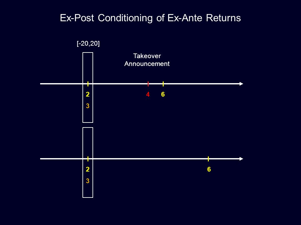 24 3 6 Ex-Post Conditioning of Ex-Ante Returns [-20,20] Takeover Announcement 2 3 6