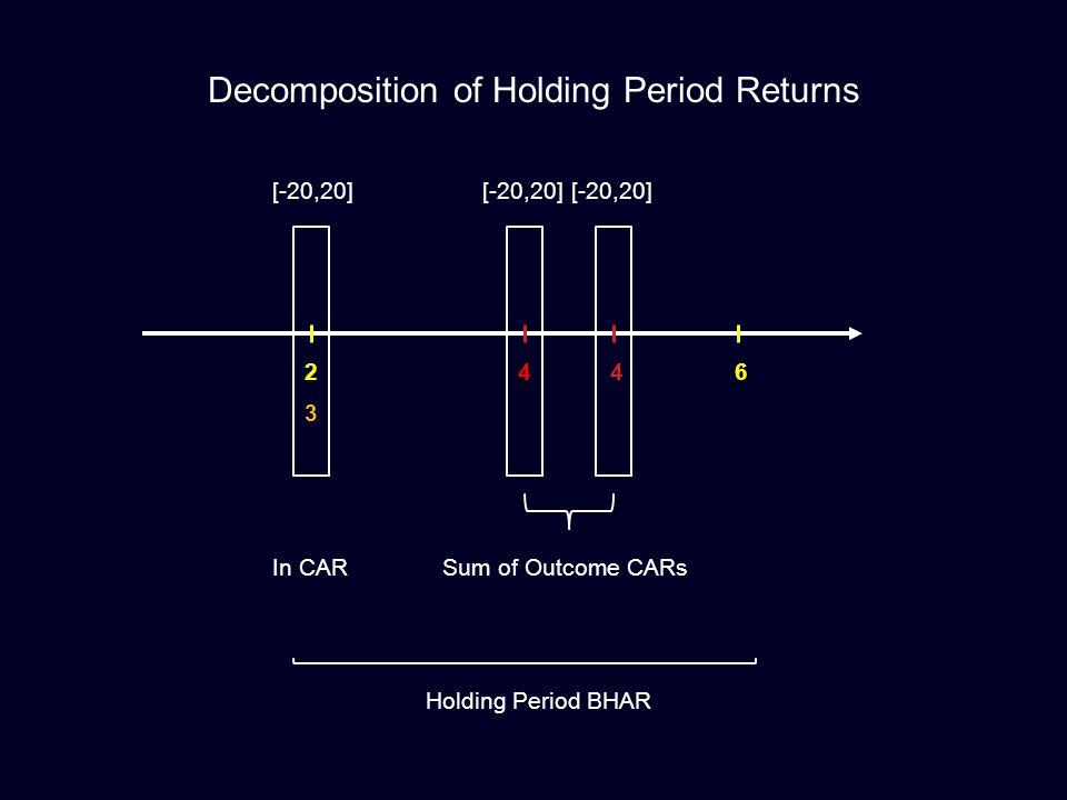 244 3 6 Decomposition of Holding Period Returns [-20,20] In CARSum of Outcome CARs Holding Period BHAR