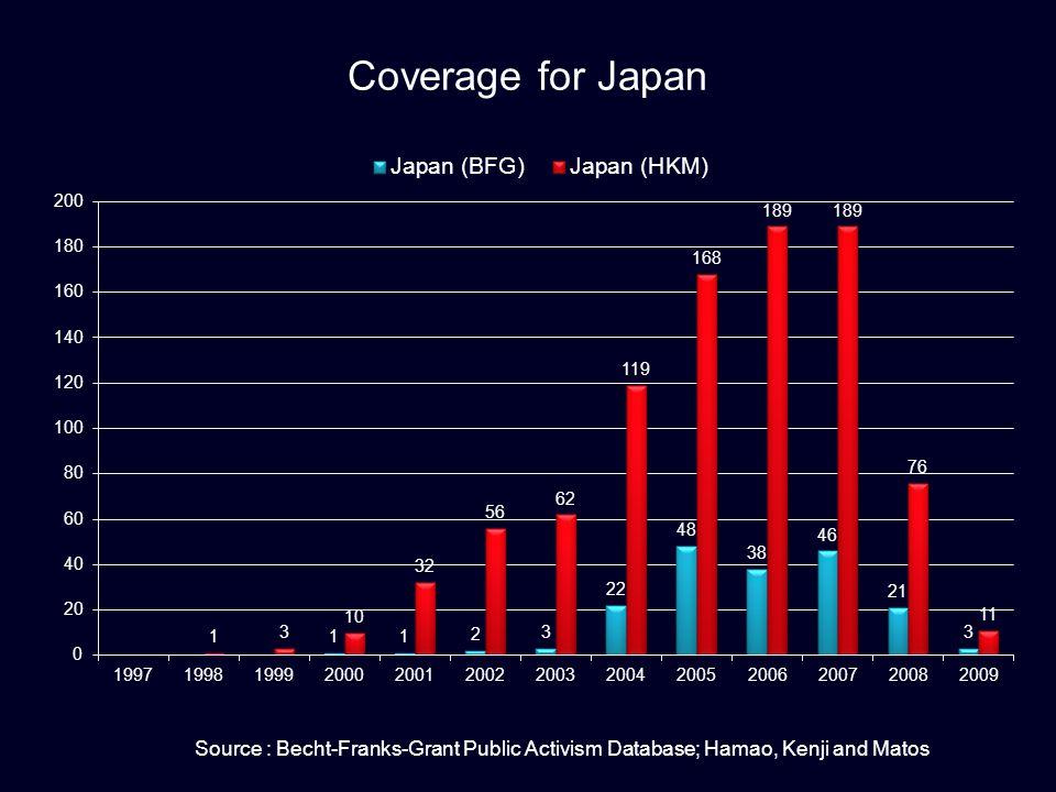 Coverage for Japan Source : Becht-Franks-Grant Public Activism Database; Hamao, Kenji and Matos