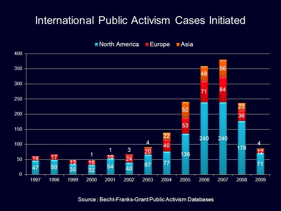 International Public Activism Cases Initiated Source : Becht-Franks-Grant Public Activism Databases