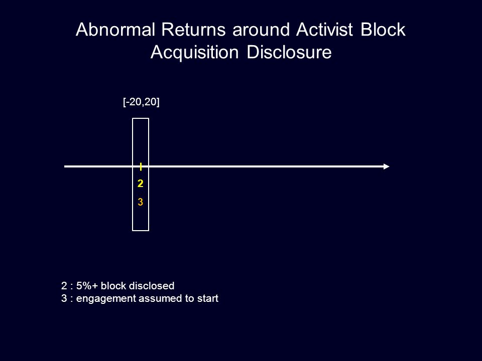 2 3 Abnormal Returns around Activist Block Acquisition Disclosure [-20,20] 2 : 5%+ block disclosed 3 : engagement assumed to start