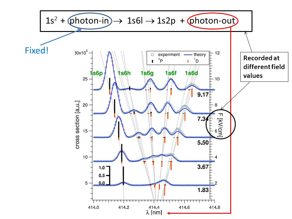 1s 2 + photon-in 1s6l 1s2p + photon-out Fixed! Recorded at different field values