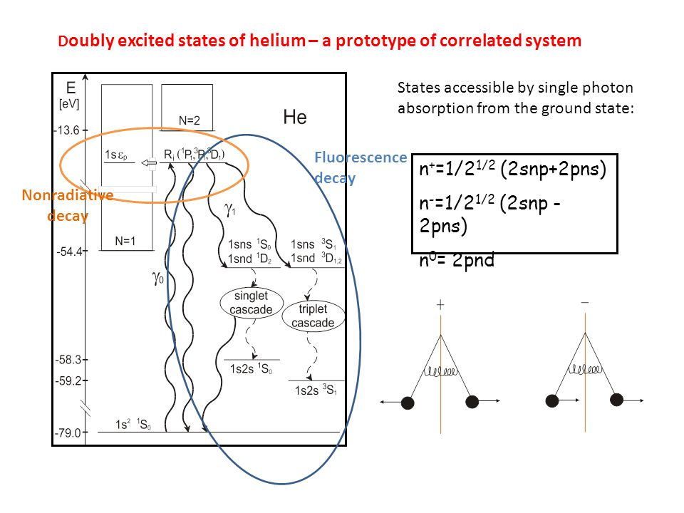 n + =1/2 1/2 (2snp+2pns) n - =1/2 1/2 (2snp - 2pns) n 0 = 2pnd D oubly excited states of helium – a prototype of correlated system States accessible by single photon absorption from the ground state: Fluorescence decay Nonradiative decay