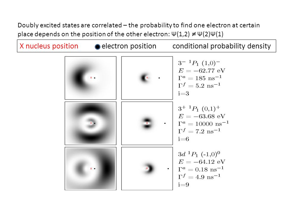 Doubly excited states are correlated – the probability to find one electron at certain place depends on the position of the other electron: Ψ(1,2) Ψ(2)Ψ(1) x x x x x x X nucleus position electron position conditional probability density