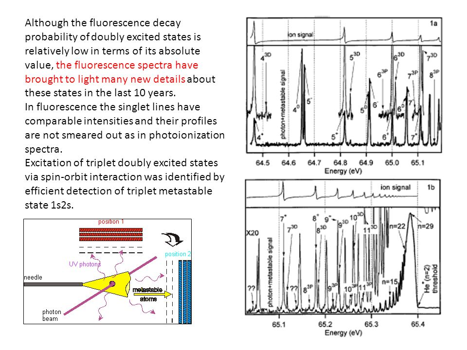 Although the fluorescence decay probability of doubly excited states is relatively low in terms of its absolute value, the fluorescence spectra have brought to light many new details about these states in the last 10 years.