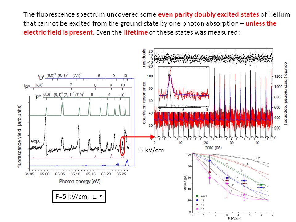 F=5 kV/cm, 3 kV/cm The fluorescence spectrum uncovered some even parity doubly excited states of Helium that cannot be excited from the ground state by one photon absorption – unless the electric field is present.