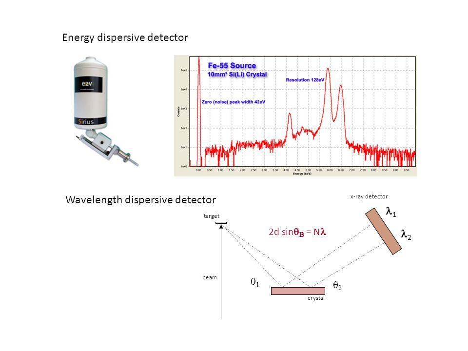 2 1 2d sin = N target crystal x-ray detector beam 1 2 Energy dispersive detector Wavelength dispersive detector