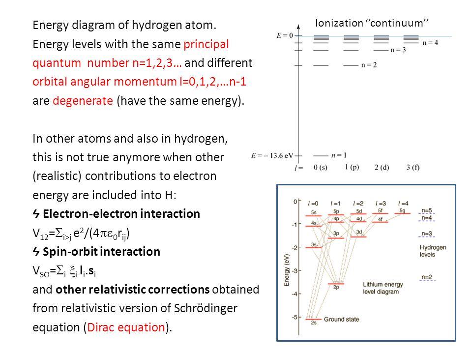 Energy diagram of hydrogen atom.