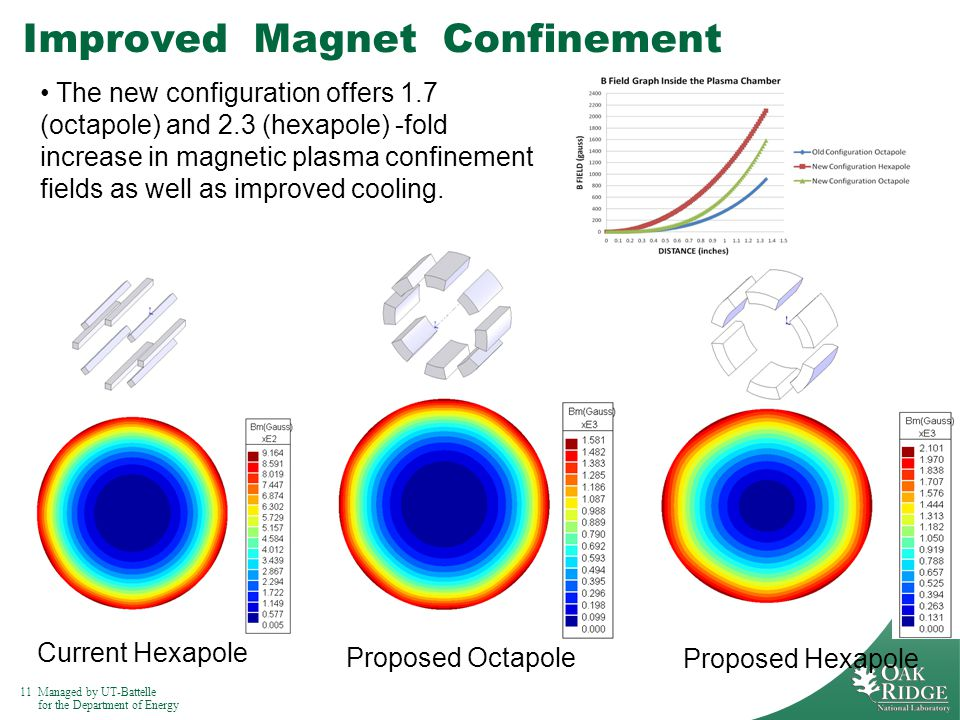 11Managed by UT-Battelle for the Department of Energy Improved Magnet Confinement Current Hexapole Proposed Octapole Proposed Hexapole The new configuration offers 1.7 (octapole) and 2.3 (hexapole) -fold increase in magnetic plasma confinement fields as well as improved cooling.