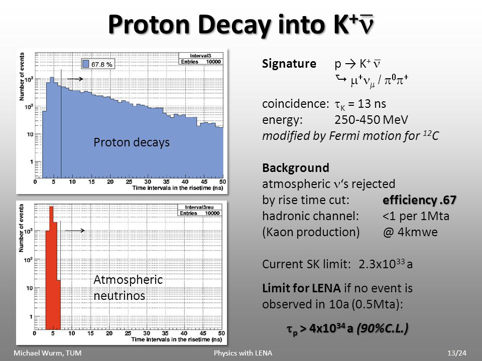 Proton Decay into K + Proton Decay into K + Signaturep K + / efficiency.67 coincidence: K = 13 ns energy:250-450 MeV modified by Fermi motion for 12 C Background atmospheric s rejected by rise time cut:efficiency.67 hadronic channel:<1 per 1Mta (Kaon production)@ 4kmwe Current SK limit:2.3x10 33 a Limit for LENA if no event is observed in 10a (0.5Mta): p > 4x10 34 a (90%C.L.) p > 4x10 34 a (90%C.L.) _ _ _ Proton decays Atmospheric neutrinos Michael Wurm, TUM Physics with LENA13/24