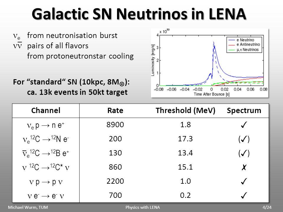 Backup Slides Michael Wurm, TUM Physics with LENA25/24