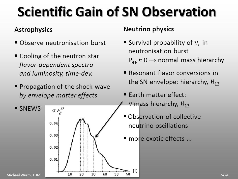 Scientific Gain of SN Observation Astrophysics Observe neutronisation burst Cooling of the neutron star flavor-dependent spectra and luminosity, time-dev.