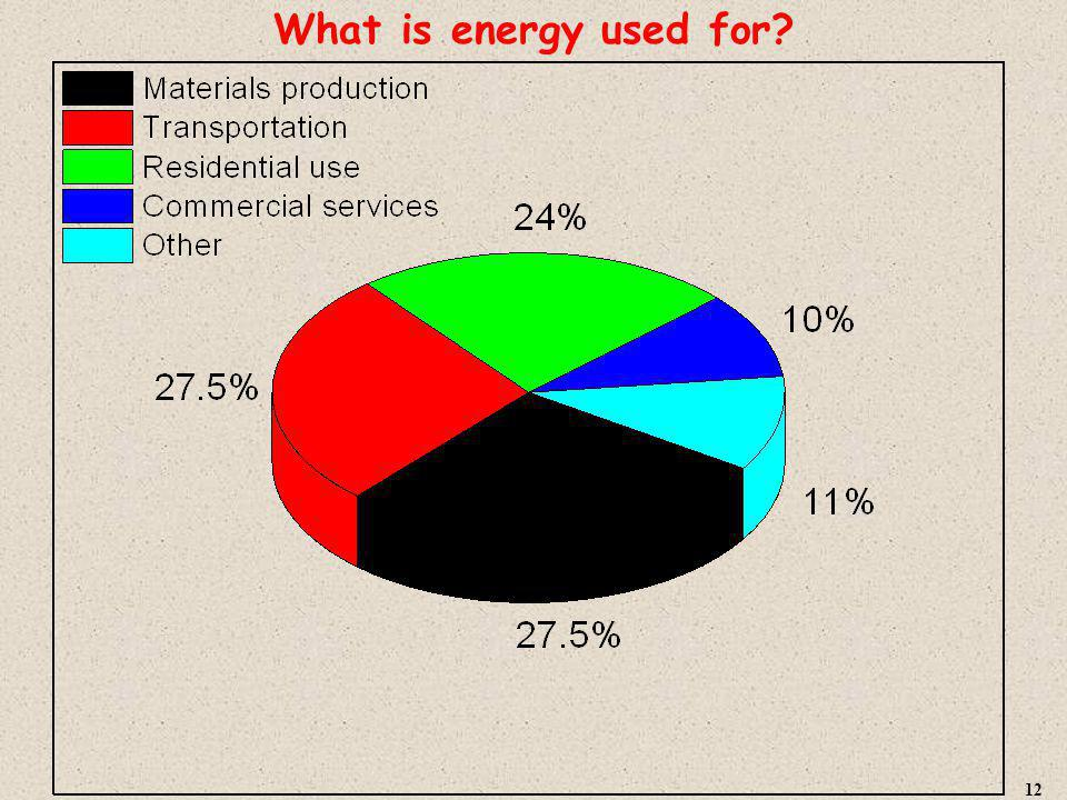 What is energy used for 12