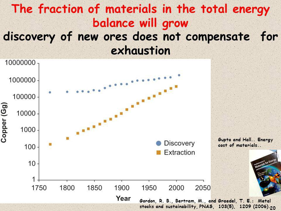 discovery of new ores does not compensate for exhaustion 20 Gupta and Hall..