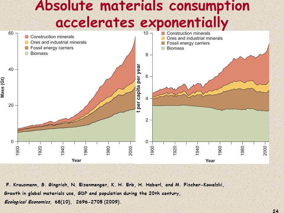 Absolute materials consumption accelerates exponentially 24 F.