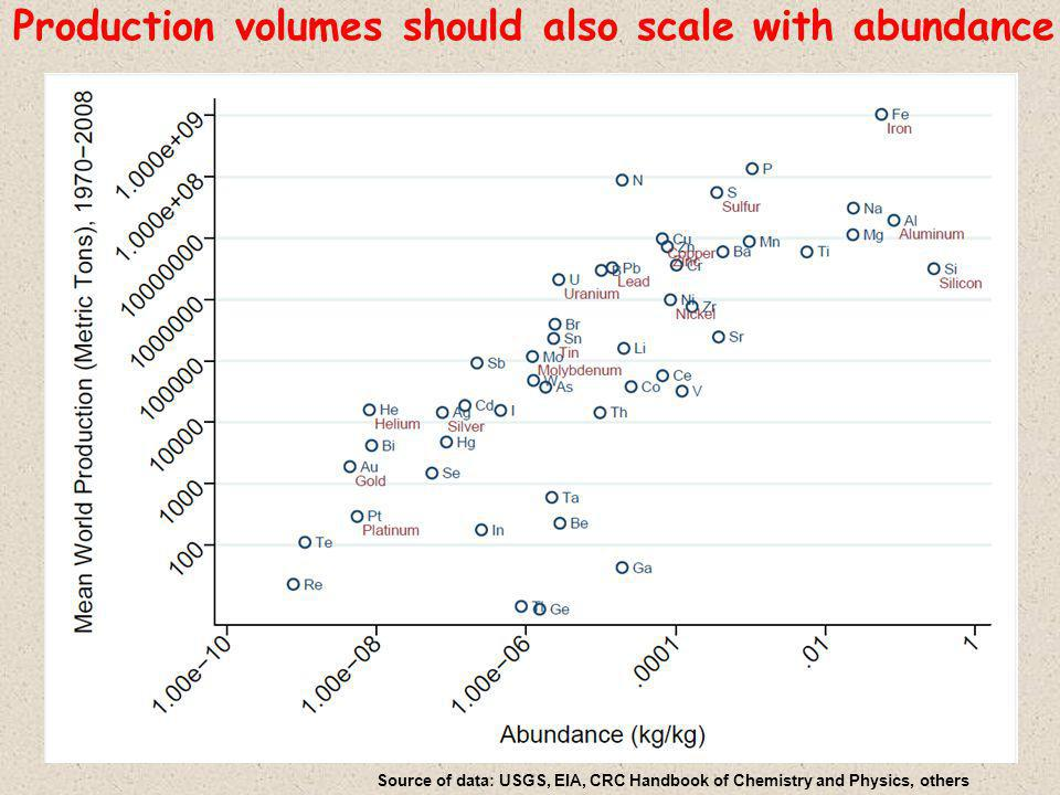 Production volumes should also scale with abundance Source of data: USGS, EIA, CRC Handbook of Chemistry and Physics, others