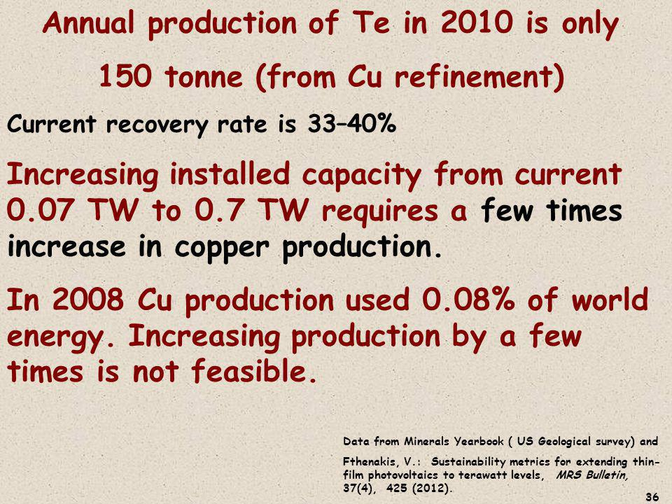 36 Annual production of Te in 2010 is only 150 tonne (from Cu refinement) Current recovery rate is 33–40% Increasing installed capacity from current 0.07 TW to 0.7 TW requires a few times increase in copper production.