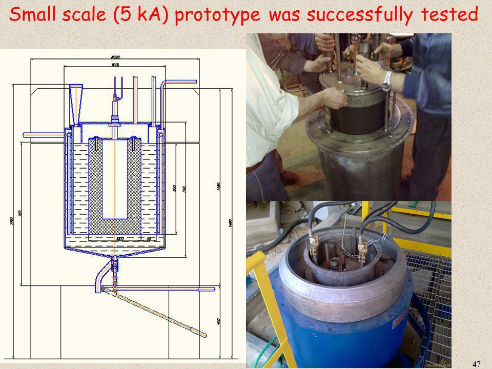 Small scale (5 kA) prototype was successfully tested 47