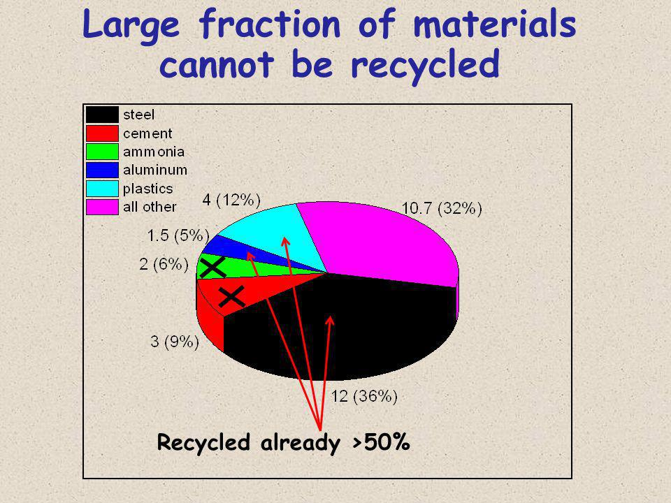 Large fraction of materials cannot be recycled Recycled already >50%