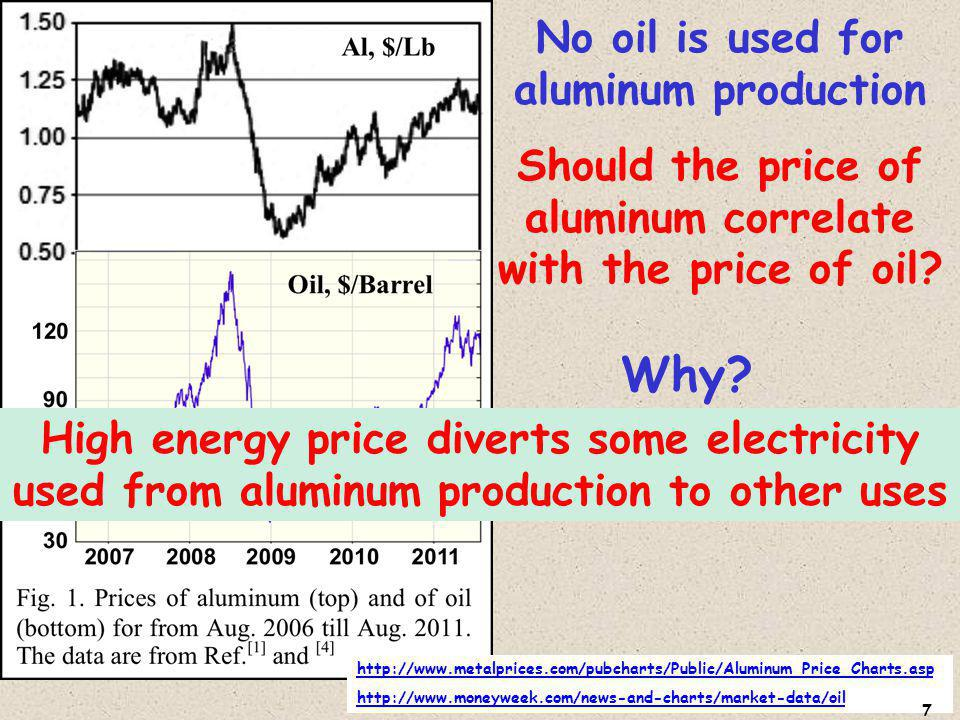 http://www.metalprices.com/pubcharts/Public/Aluminum_Price_Charts.asp http://www.moneyweek.com/news-and-charts/market-data/oil No oil is used for aluminum production Should the price of aluminum correlate with the price of oil.