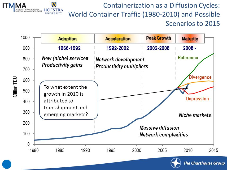 The Charthouse Group Containerization as a Diffusion Cycles: World Container Traffic (1980-2010) and Possible Scenarios to 2015 Divergence AdoptionAcceleration Peak Growth Maturity 1966-19921992-20022002-20082008 - Reference Depression To what extent the growth in 2010 is attributed to transshipment and emerging markets.