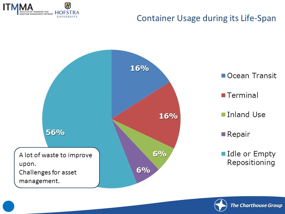 The Charthouse Group Container Usage during its Life-Span A lot of waste to improve upon.