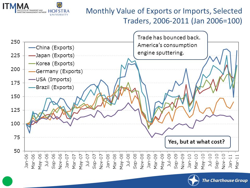 The Charthouse Group Monthly Value of Exports or Imports, Selected Traders, 2006-2011 (Jan 2006=100) Trade has bounced back.
