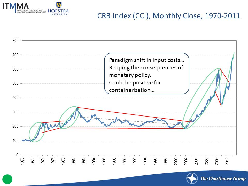 The Charthouse Group CRB Index (CCI), Monthly Close, 1970-2011 Paradigm shift in input costs… Reaping the consequences of monetary policy. Could be po