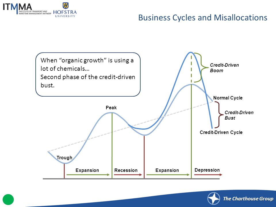 The Charthouse Group Business Cycles and Misallocations ExpansionRecession Peak Trough Expansion Credit-Driven Boom Credit-Driven Bust Depression Normal Cycle Credit-Driven Cycle When organic growth is using a lot of chemicals… Second phase of the credit-driven bust.