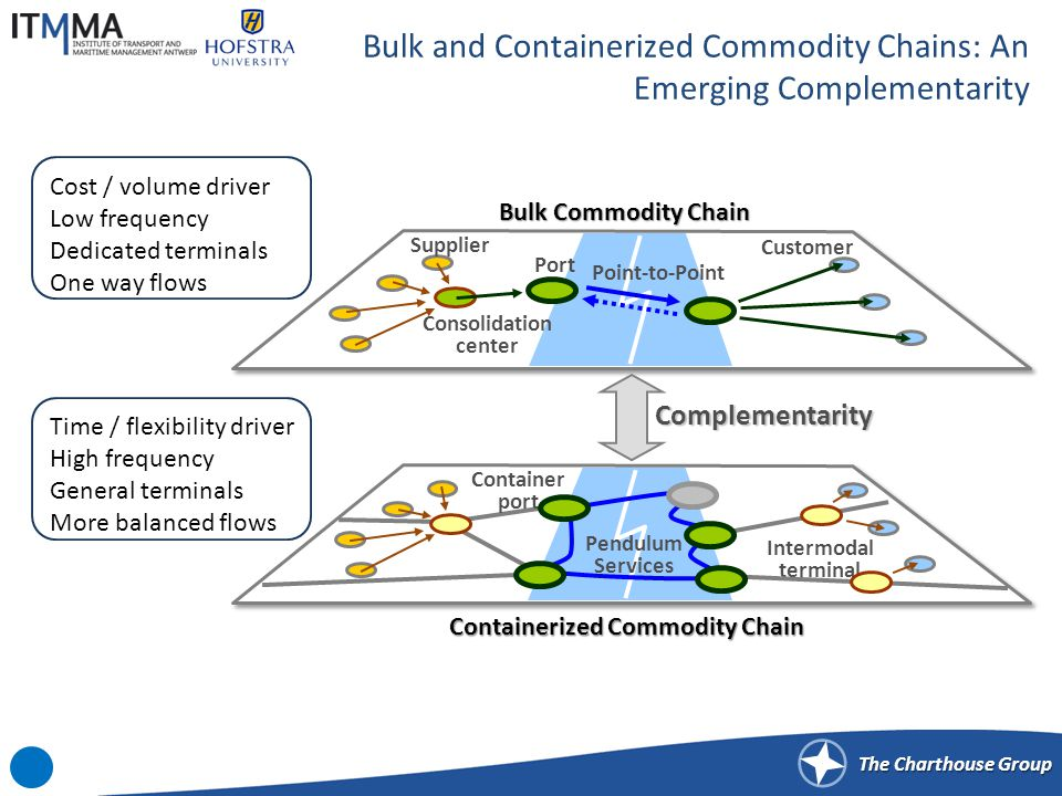 The Charthouse Group Bulk and Containerized Commodity Chains: An Emerging Complementarity Bulk Commodity Chain Containerized Commodity Chain Consolidation center Port Supplier Customer Intermodal terminal Container port Pendulum Services Point-to-Point Complementarity Cost / volume driver Low frequency Dedicated terminals One way flows Time / flexibility driver High frequency General terminals More balanced flows
