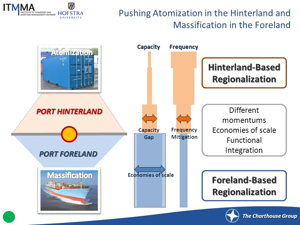 The Charthouse Group Pushing Atomization in the Hinterland and Massification in the Foreland PORT FORELAND PORT HINTERLAND Different momentums Economi