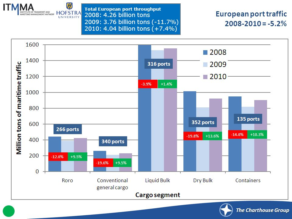 The Charthouse Group European port traffic 2008-2010 = -5.2% Total European port throughput 2008: 4.26 billion tons 2009: 3.76 billion tons (-11.7%) 2010: 4.04 billion tons (+7.4%)
