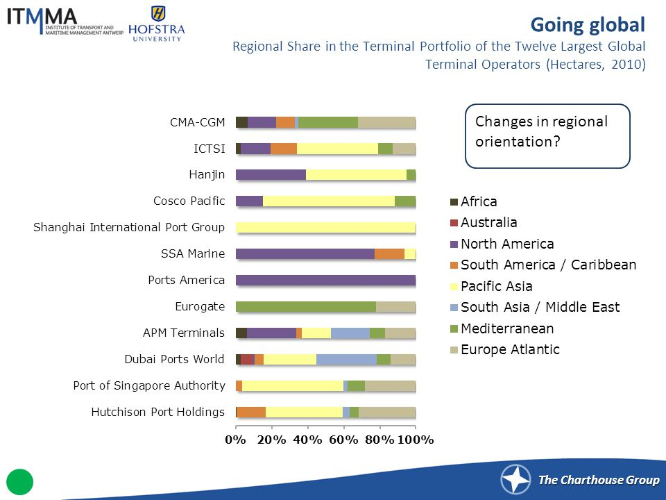 The Charthouse Group Going global Regional Share in the Terminal Portfolio of the Twelve Largest Global Terminal Operators (Hectares, 2010) Changes in regional orientation?