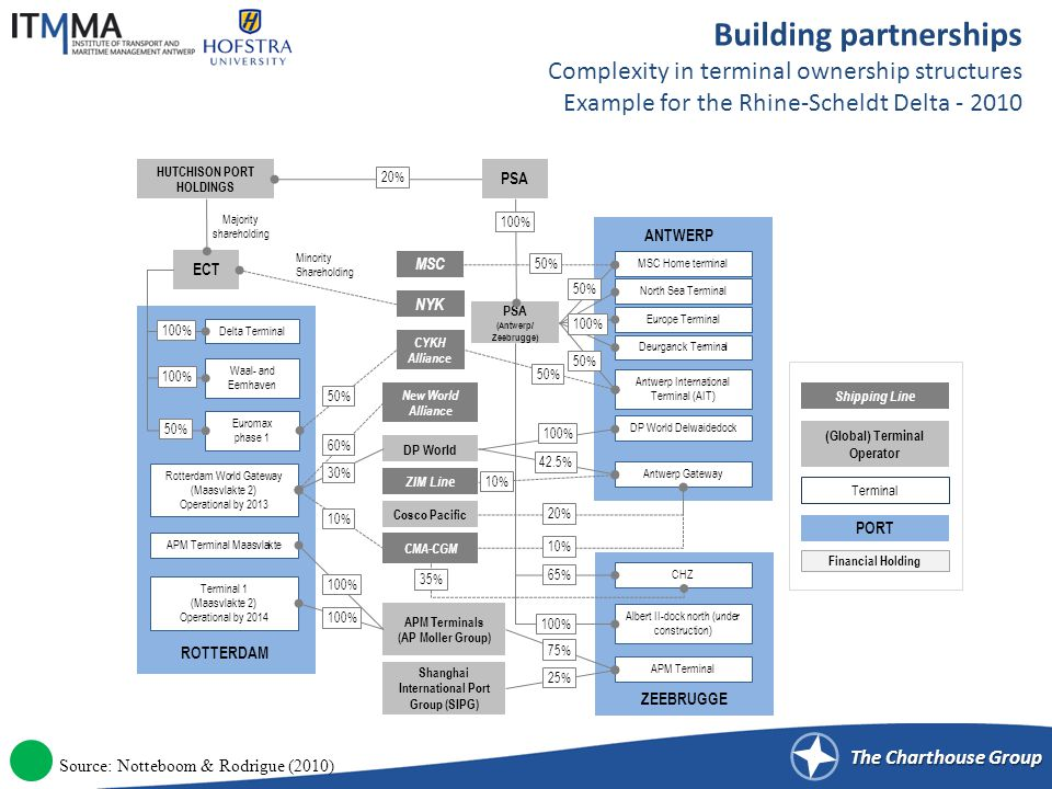 The Charthouse Group Building partnerships Complexity in terminal ownership structures Example for the Rhine-Scheldt Delta - 2010 DP World PSA HUTCHISON PORT HOLDINGS APM Terminals (AP Moller Group) ANTWERP Antwerp Gateway PSA (Antwerp/ Zeebrugge) MSC Home terminal CHZ APM Terminal ZEEBRUGGE ROTTERDAM Rotterdam World Gateway (Maasvlakte 2) Operational by 2013 ECT APM Terminal Maasvlakte CMA-CGM MSC NYK Terminal 1 (Maasvlakte 2) Operational by 2014 Minority Shareholding Waal- and Eemhaven Delta Terminal Euromax phase 1 Majority shareholding ZIM Line DP World Delwaidedock North Sea Terminal Europe Terminal Deurganck Terminal New World Alliance CYKH Alliance Antwerp International Terminal (AIT) Shipping Line (Global) Terminal Operator Terminal Shanghai International Port Group (SIPG) Albert II-dock north (under construction) Cosco Pacific 100% 20% 50% 100% 50% 60% 30% 10% 100% 50% 100% 42.5% 10% 20% 10% 35% 100% 65% 75% 25% PORT Financial Holding Source: Notteboom & Rodrigue (2010)