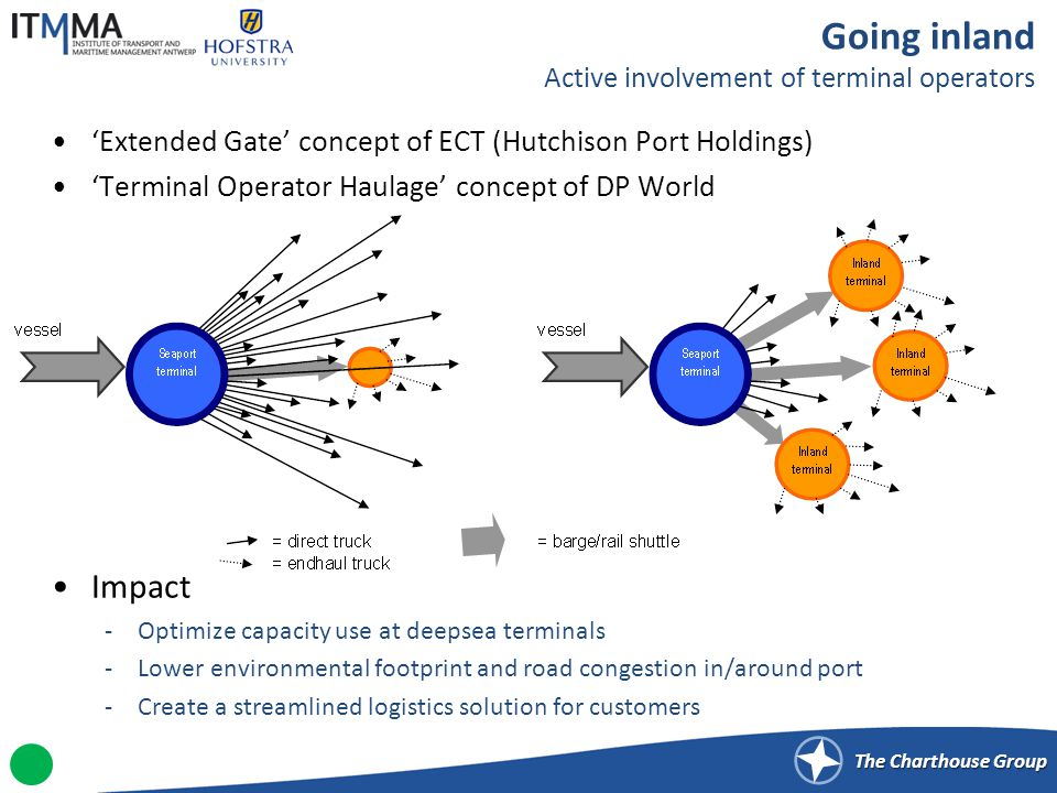 The Charthouse Group Extended Gate concept of ECT (Hutchison Port Holdings) Terminal Operator Haulage concept of DP World Impact -Optimize capacity use at deepsea terminals -Lower environmental footprint and road congestion in/around port -Create a streamlined logistics solution for customers Going inland Active involvement of terminal operators