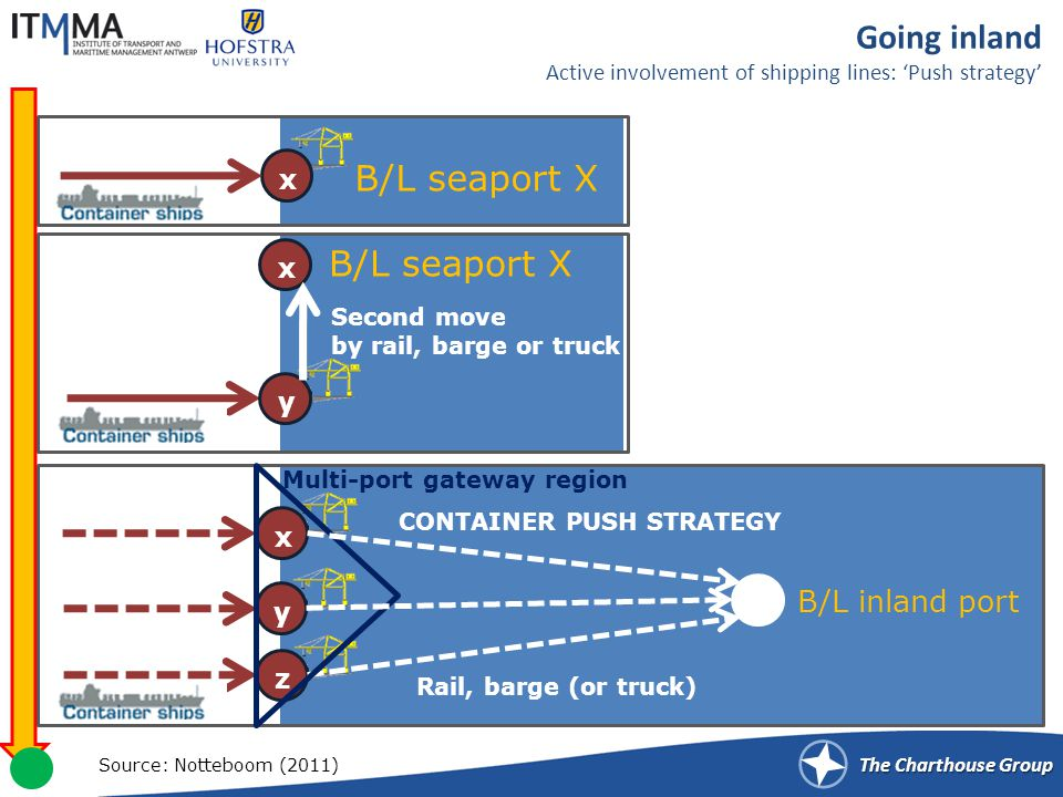 The Charthouse Group Going inland Active involvement of shipping lines: Push strategy x B/L seaport X y x Second move by rail, barge or truck B/L inland port z Rail, barge (or truck) x y Multi-port gateway region CONTAINER PUSH STRATEGY Source: Notteboom (2011)