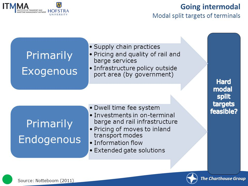 The Charthouse Group Going intermodal Modal split targets of terminals Source: Notteboom (2011)