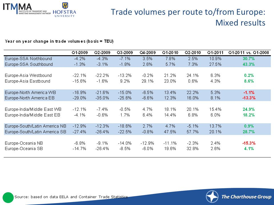 The Charthouse Group Trade volumes per route to/from Europe: Mixed results Source: based on data EELA and Container Trade Statistics