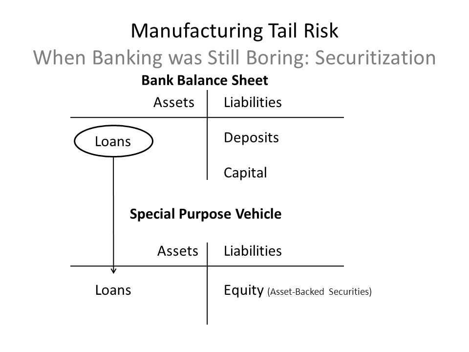 AssetsLiabilities Loans Deposits Capital Bank Balance Sheet AssetsLiabilities LoansEquity (Asset-Backed Securities) Special Purpose Vehicle Manufactur