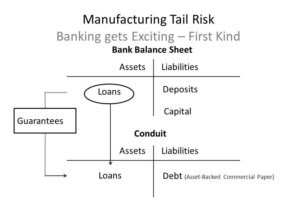 AssetsLiabilities Deposits Capital Bank Balance Sheet AssetsLiabilities Debt (Asset-Backed Commercial Paper) Conduit Guarantees Loans Manufacturing Ta