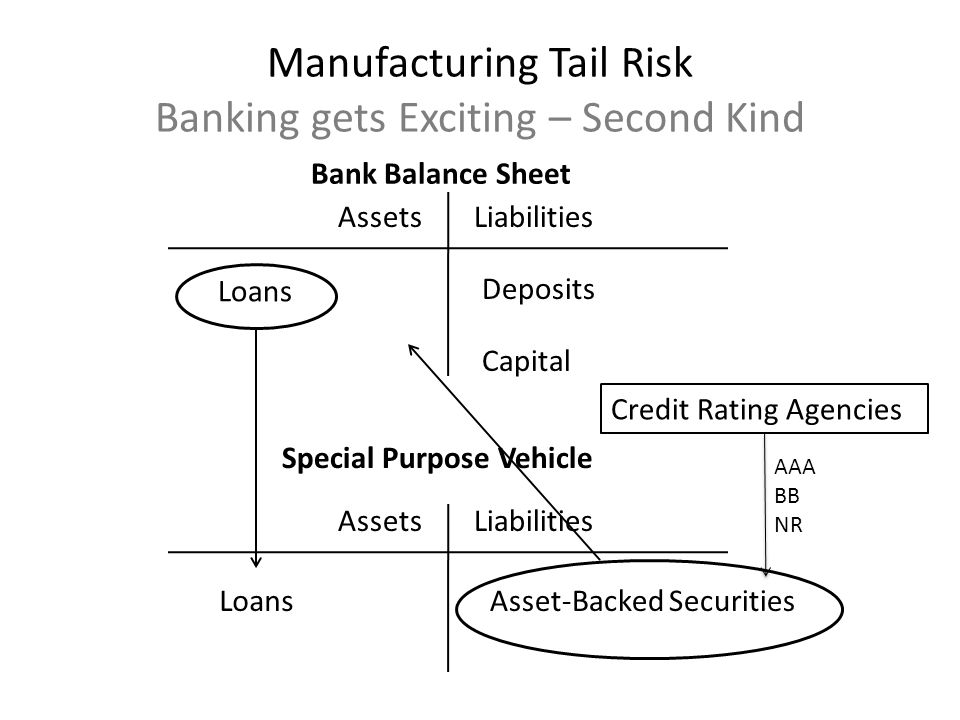AssetsLiabilities Loans Deposits Capital Bank Balance Sheet AssetsLiabilities LoansAsset-Backed Securities Special Purpose Vehicle Manufacturing Tail Risk Banking gets Exciting – Second Kind Credit Rating Agencies AAA BB NR