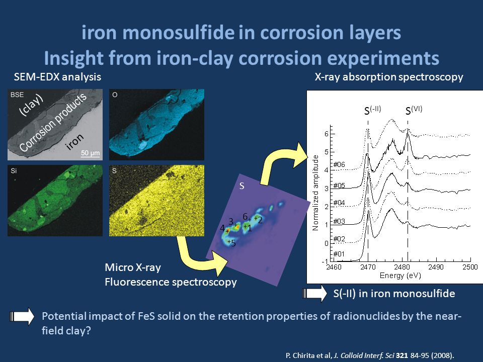 S +1+1 +2+2 3+3+ 4+4+ 6+6+ +5+5 iron monosulfide in corrosion layers Insight from iron-clay corrosion experiments SEM-EDX analysis iron Corrosion products (clay) Micro X-ray Fluorescence spectroscopy X-ray absorption spectroscopy S (-II) S (VI) Potential impact of FeS solid on the retention properties of radionuclides by the near- field clay.