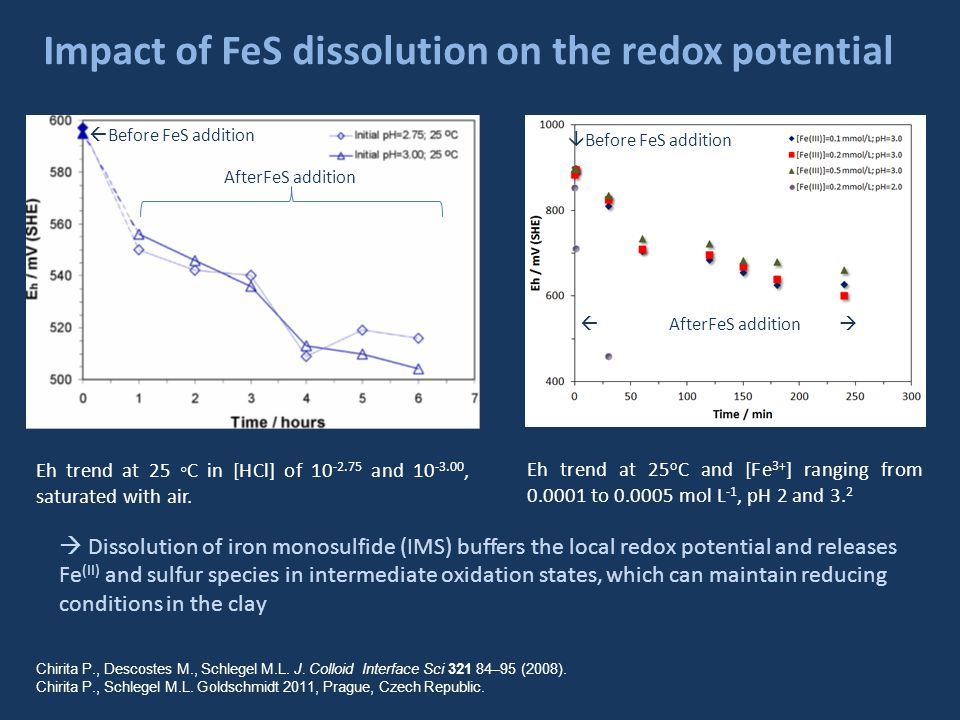 Project objectives Clarification of the reaction kinetics and mechanisms of sulfur-bearing species release during IMS dissolution, and the impact of redox active species transport in media around radionuclide repositories.