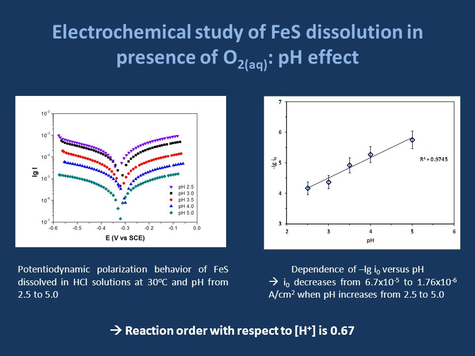 Electrochemical study of FeS dissolution in presence of O 2(aq) : pH effect Potentiodynamic polarization behavior of FeS dissolved in HCl solutions at 30 o C and pH from 2.5 to 5.0 Dependence of –lg i 0 versus pH i 0 decreases from 6.7x10 -5 to 1.76x10 -6 A/cm 2 when pH increases from 2.5 to 5.0 Reaction order with respect to [H + ] is 0.67